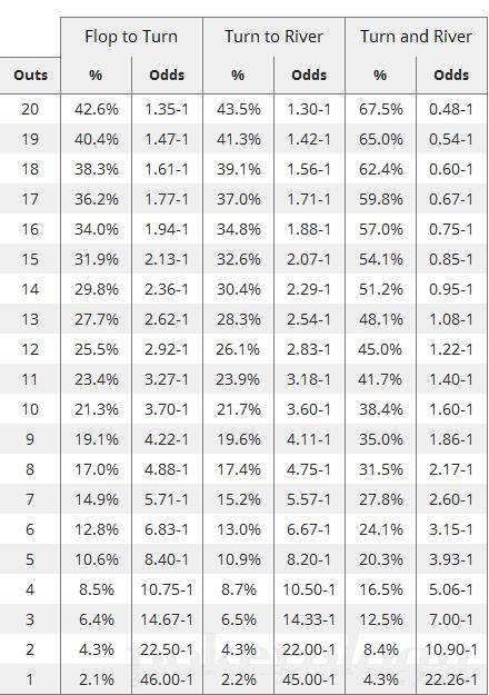 Poker Pot Odds Chart
