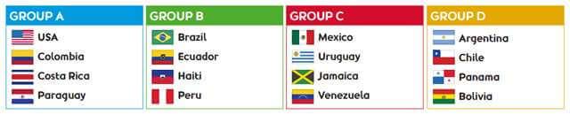 Grupos completos copa america 2016
