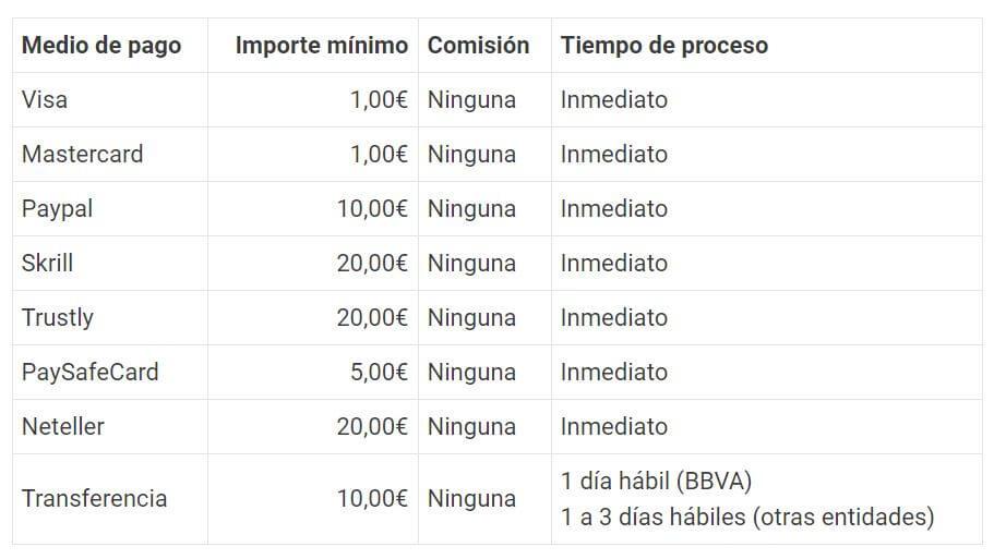 métodos de pago Luckia Argentina